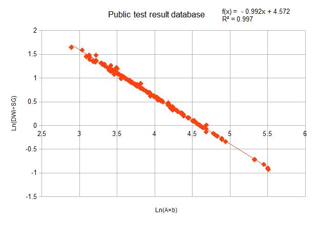 Figure 3 Filtered database regression for Equation [5].