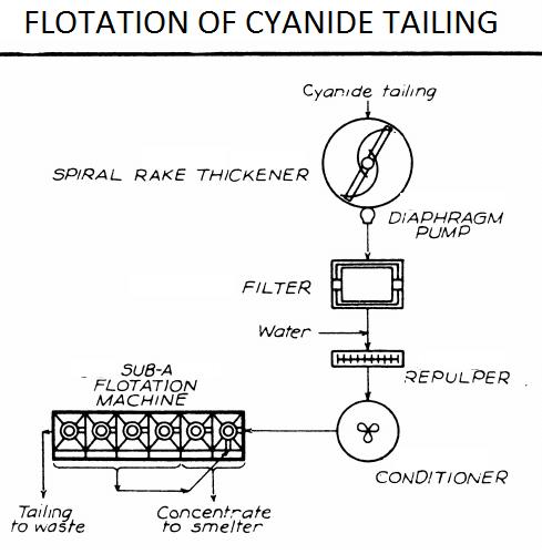 Flotation of Cyanide Tailing
