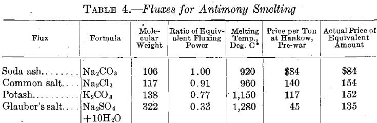 Fluxes for Antimony