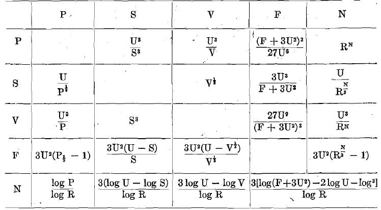 Formulae for Determining Stadlers Constant