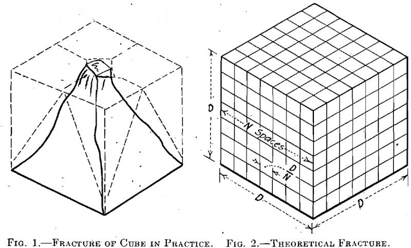 Fracture law formula