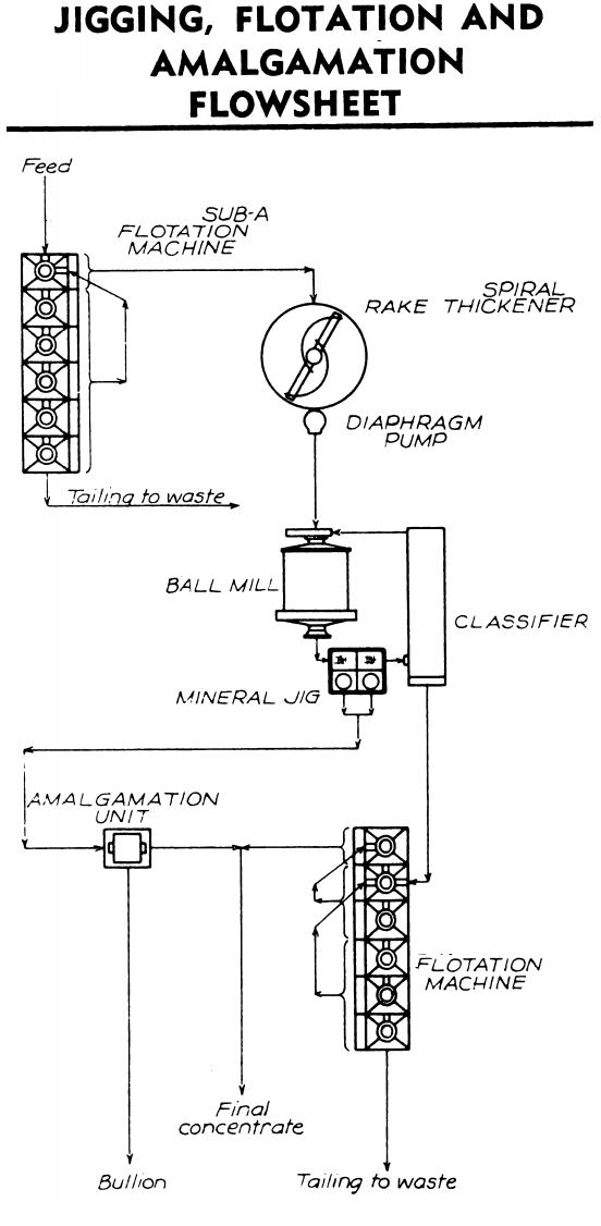 GOLD JIGGING & FLOTATION & MERCURy AMALGAMATION gold recovery circuit