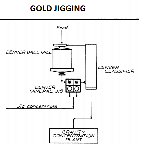 GOLD JIGGING GRAVITY RECOVERY CIRCUIT
