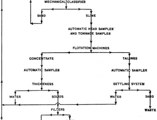 Metallurgical Testwork for Process Development