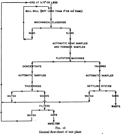 General Flow Sheet