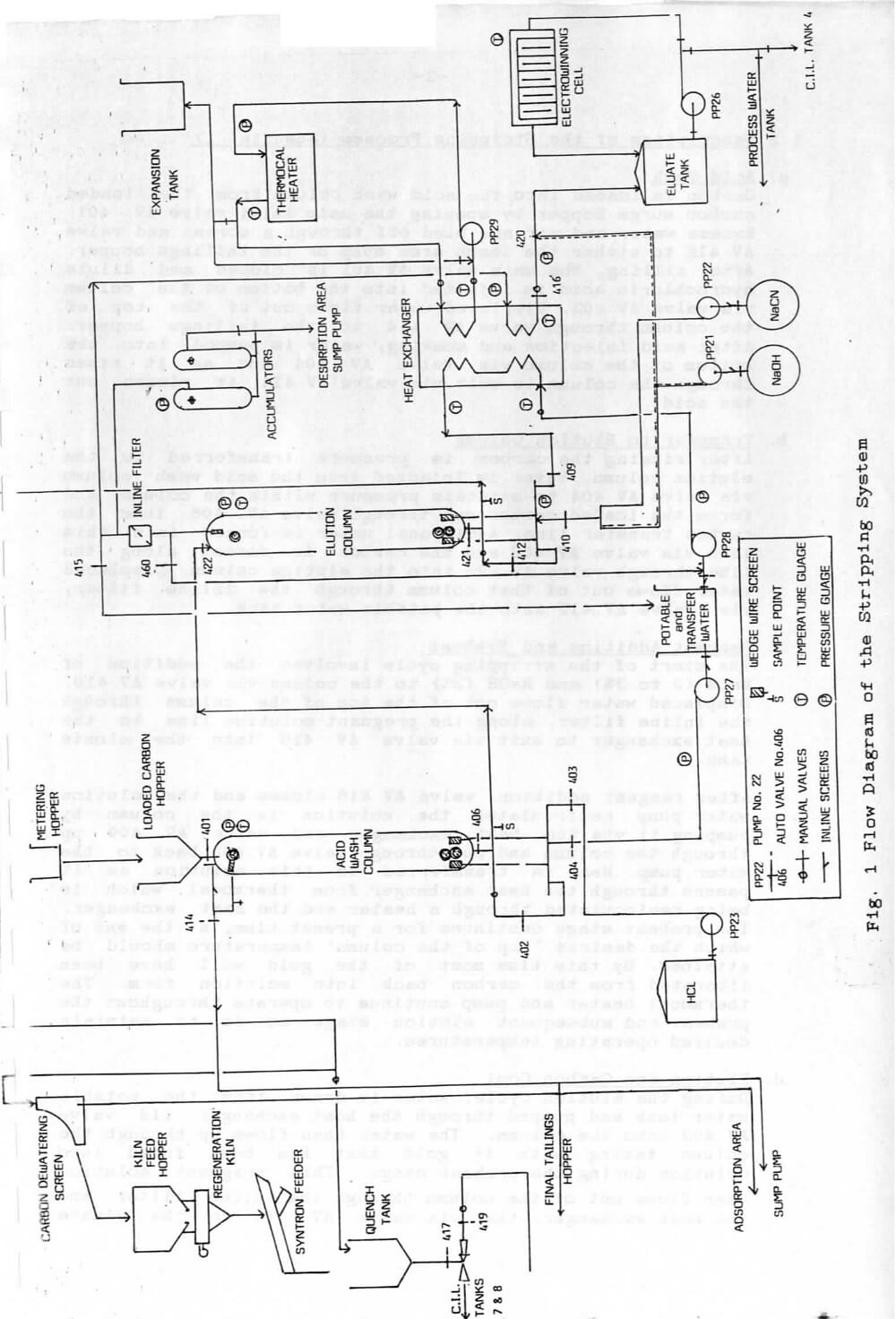 Aarl Carbon Stripping System Operation Elution Electrowinning Water Level Detector Circuit Diagram Gold Room Flowsheet