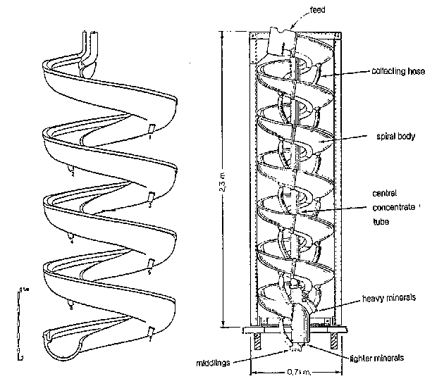 humphreys_spiral_concentrator_components