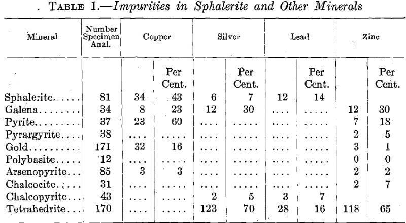 Impurities in Sphalerite