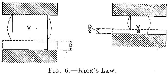 Kicks Law & formula