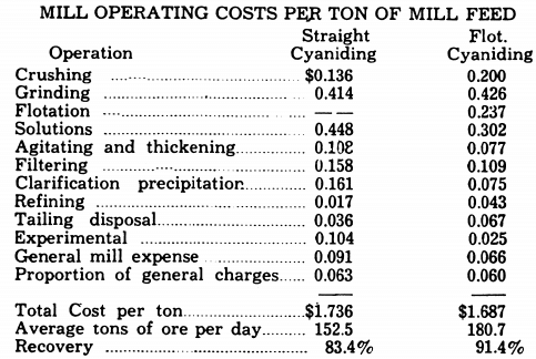 MILL_OPERATING_COSTS_PER_TON_OF_MILL_FEED