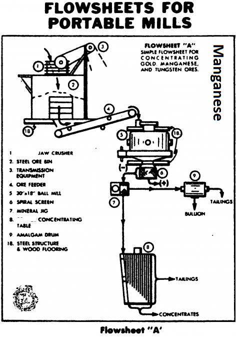 Manganese Gold Process Flowsheet
