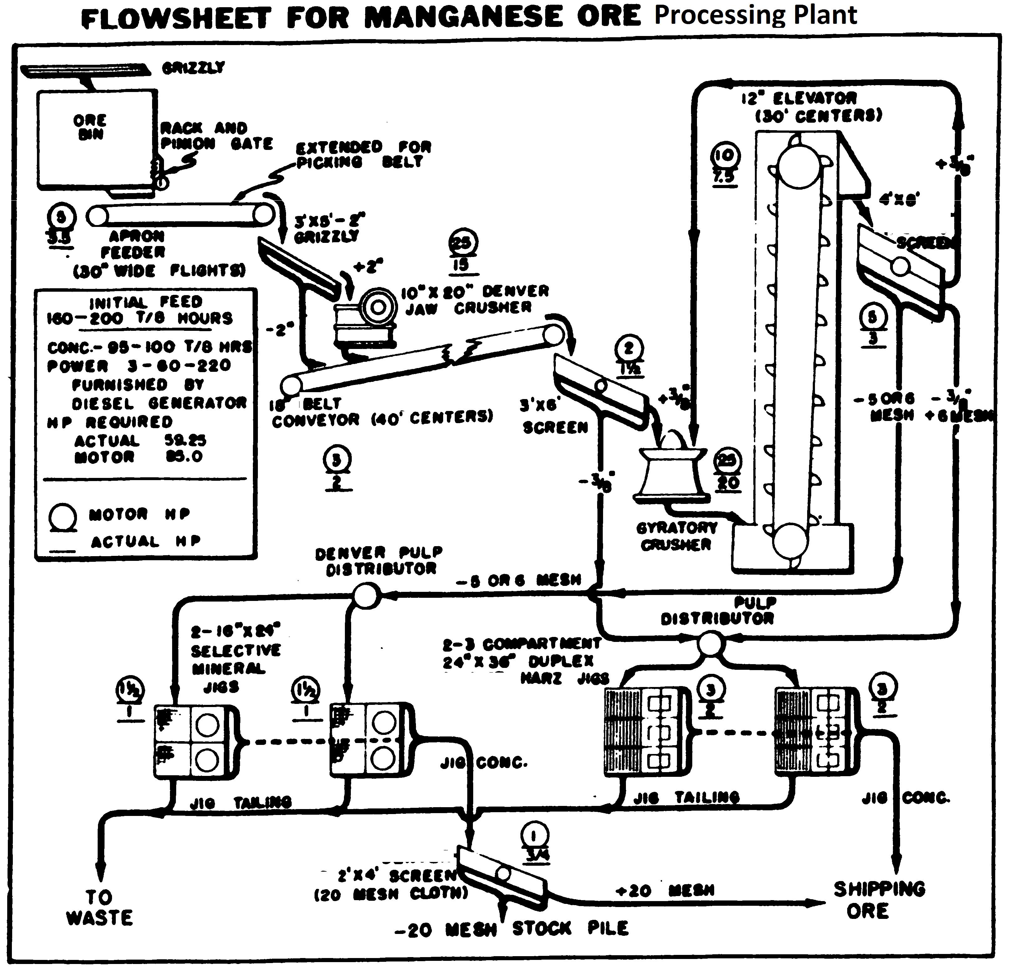 manganese ore processing plant flowsheet