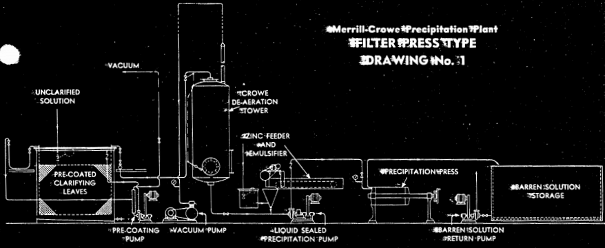 Merrill-Crowe_Precipitation_Plant_-Filter_Press_Type