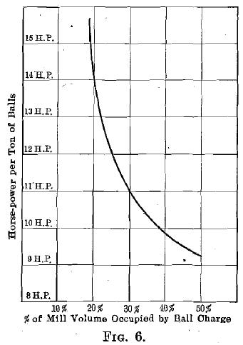 Mill Volume