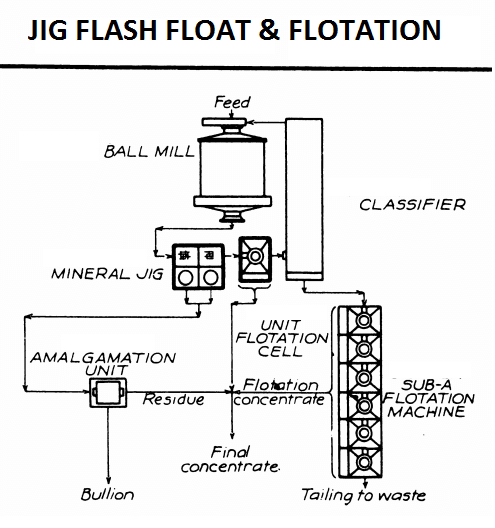 Mineral Jig and Flash flotation Cell circuit