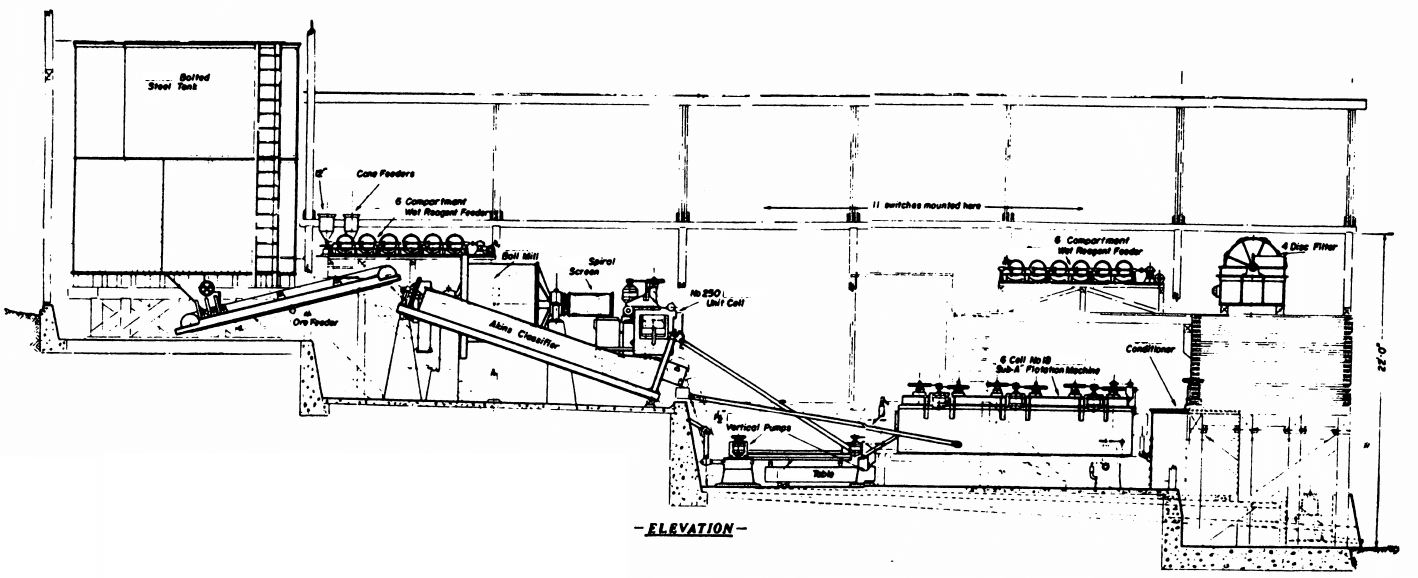 Mineral Processing_Plant_Design_and_Layout_Example of Building - Construction