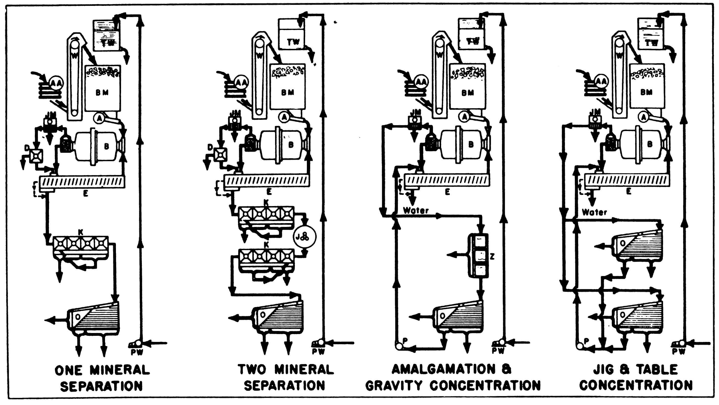 Mobile Ore Processing & Beneficiation Plant Flowsheet Examples