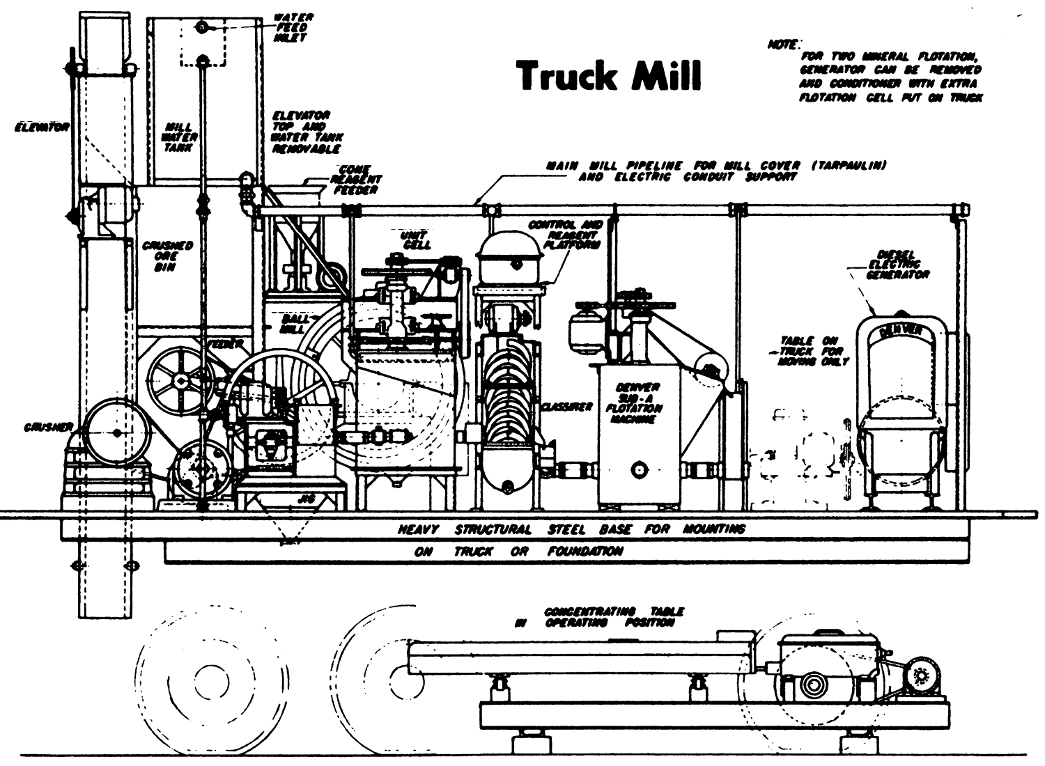 Mobile-Process-Plant-in-Pickup-Truck