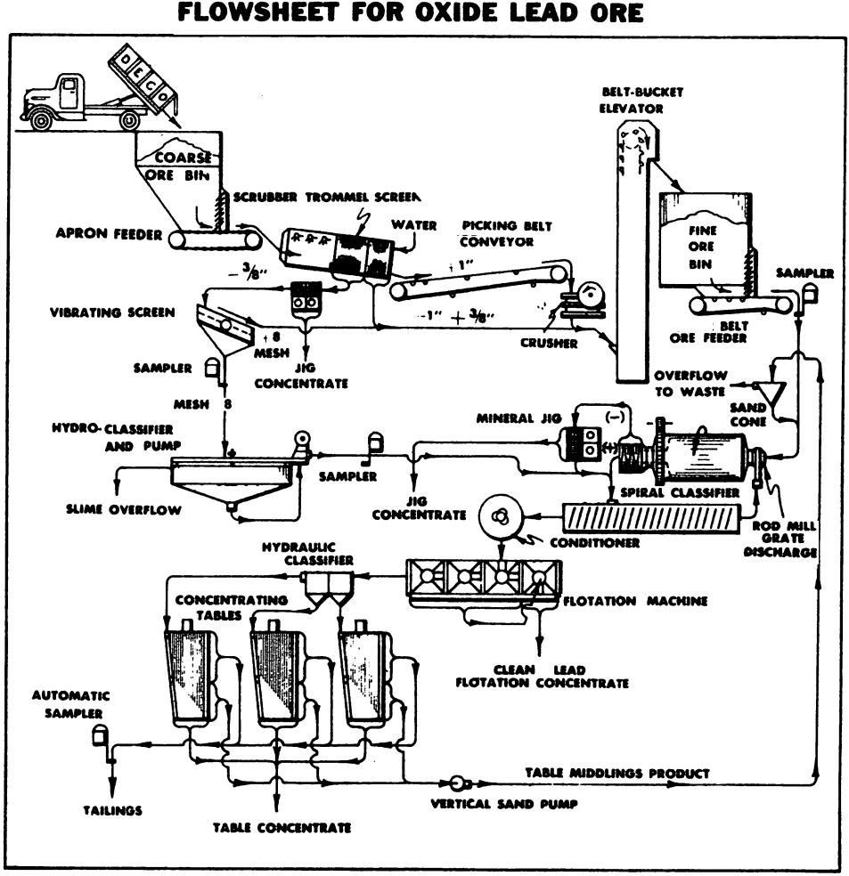 oxide lead pb process flowsheet