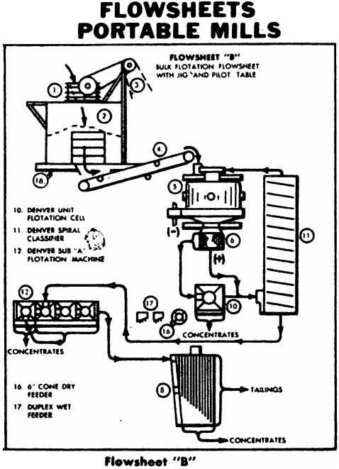Portable Bulk Flotation Plant with Gravity Gold Circuit