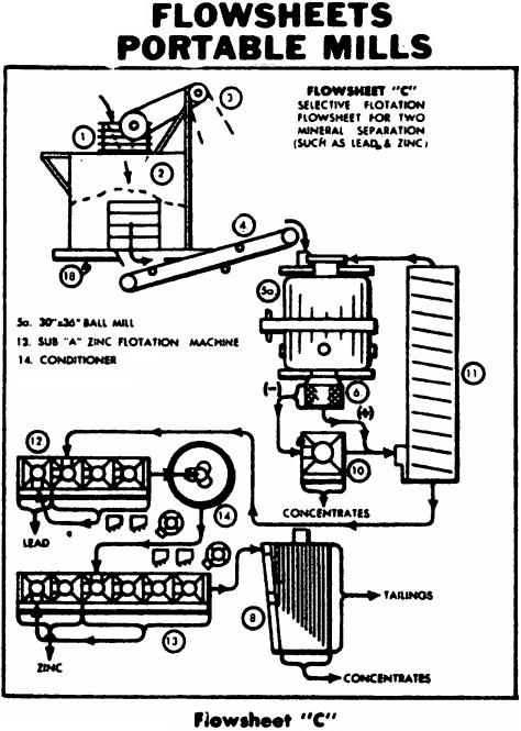 Portable Lead and Zinc Flotation Circuit Plant