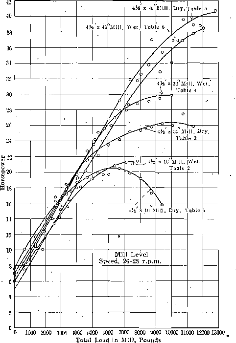 Power Consumption of 4 ½ -ft Conical Ball Mill at Hammond Laboratory