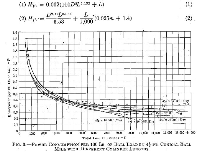 Power Consumption per 100 Lb. of Ball Load