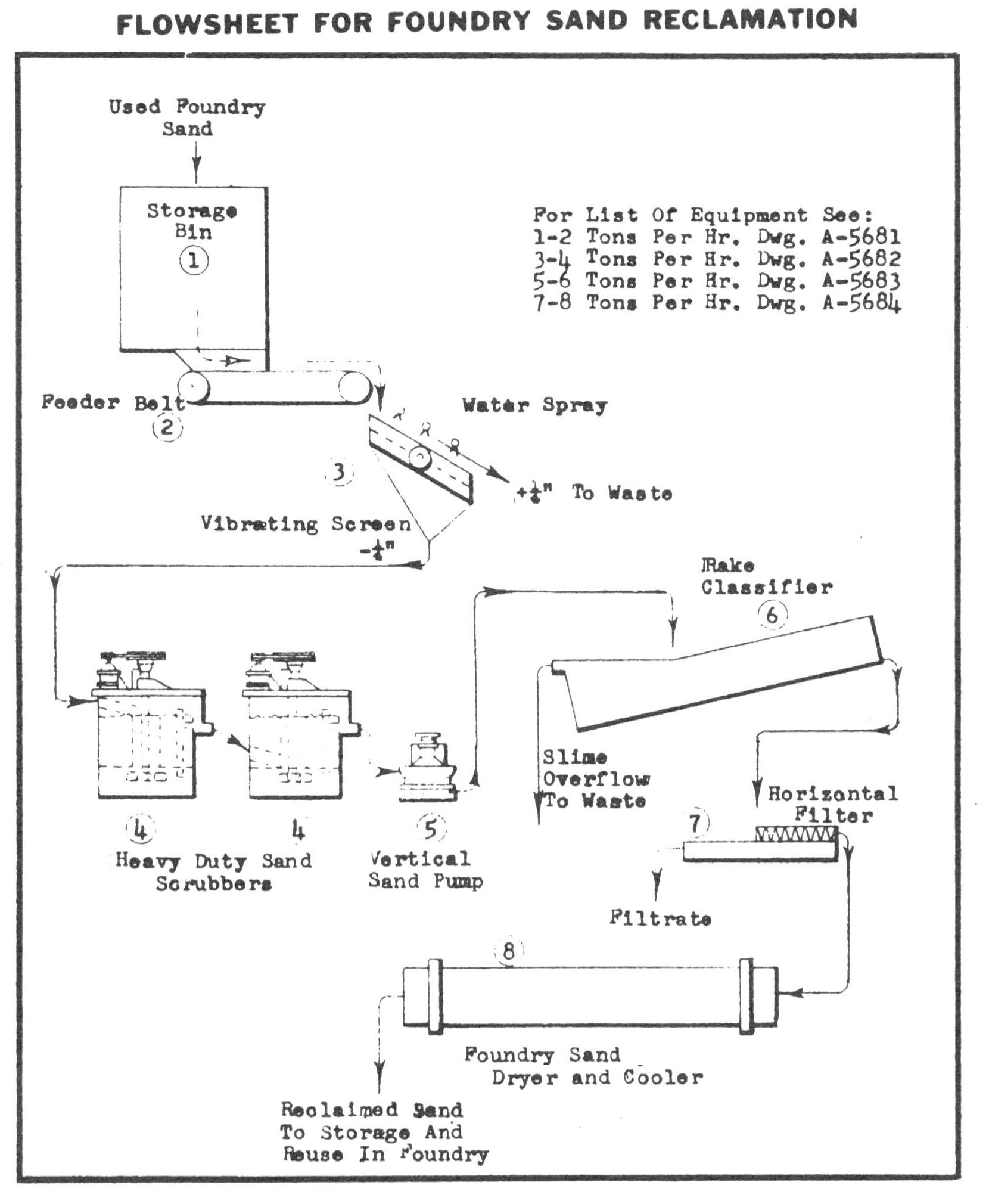 Process Flowsheet to Reclaim Foundry Sand