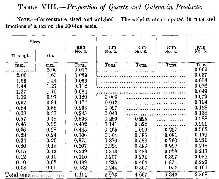 Proportion of Quartz and Galena