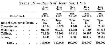 Results of Runs Nos. 1 to 5
