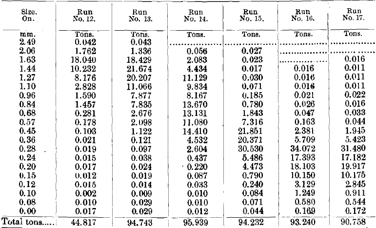 Results of Runs Nos. 12 to 17