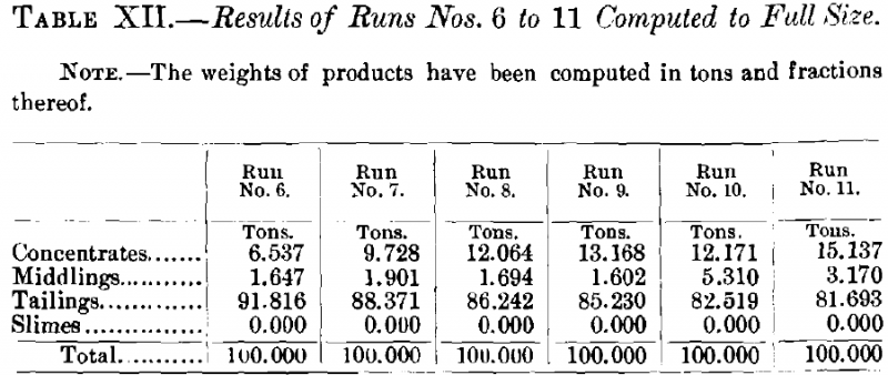 Results of Runs Nos. 6 to 11