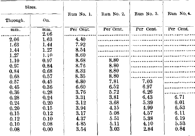 Results of Tests No. 1 to 4 (Concentrates)