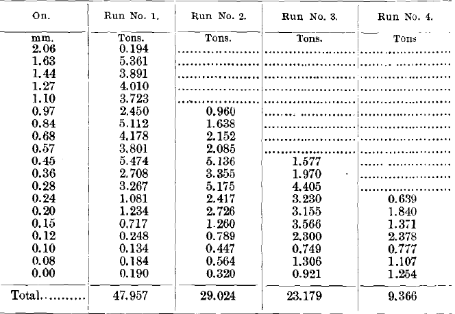 Results of Tests No. 1 to 4 (Middlings)
