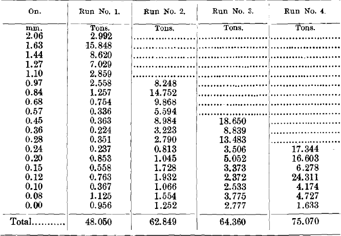 Results of Tests No. 1 to 4 (Tailings)