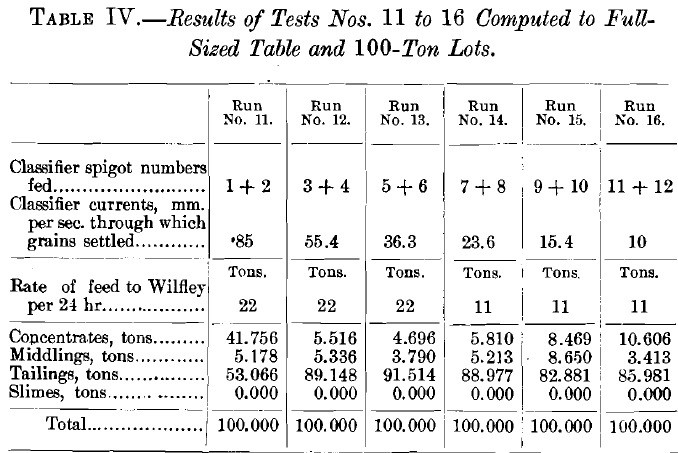 Results of Tests No. 11 to 16