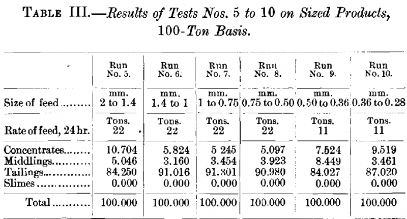 Results of Tests No. 5 to 10
