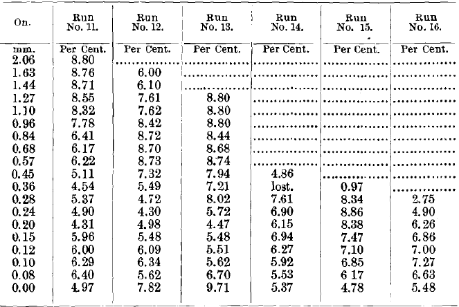 Results of Tests Nos. 11 to 16 (Concentrates)