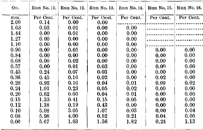 Results of Tests Nos. 11 to 16 (Tailings).