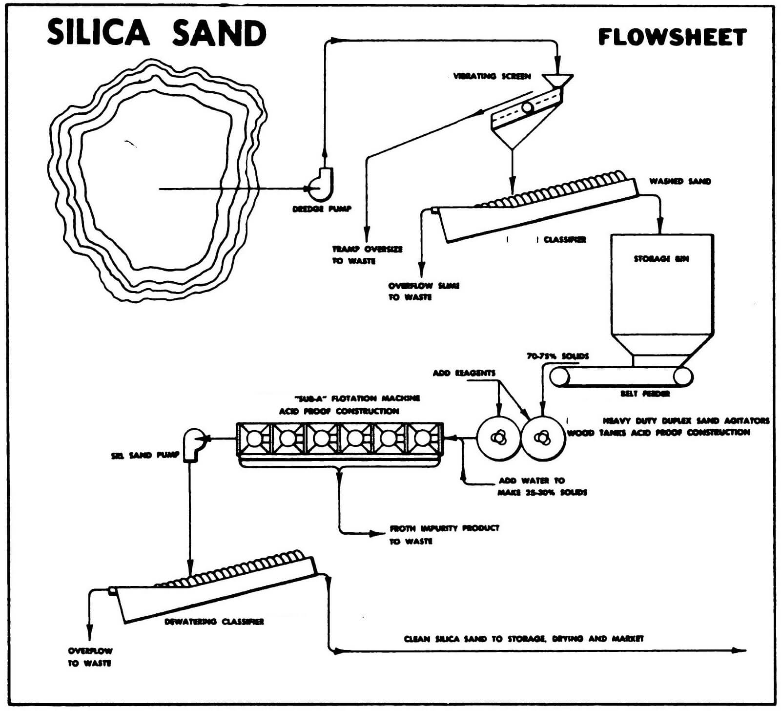 Silica Ore Extraction Process Flowsheet
