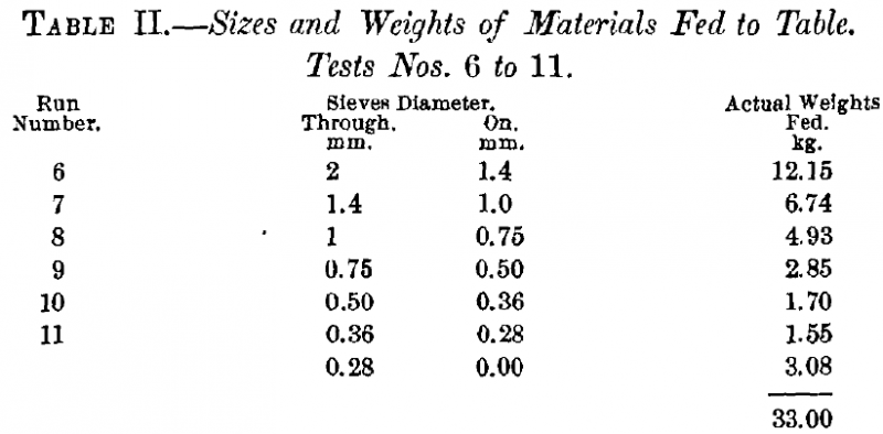 Sizes and Weights of Materials fed