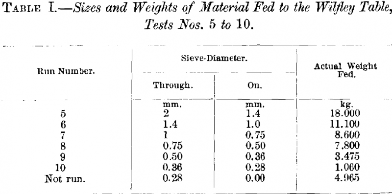 Sizes and Weights of material fed to the Wilfley Table