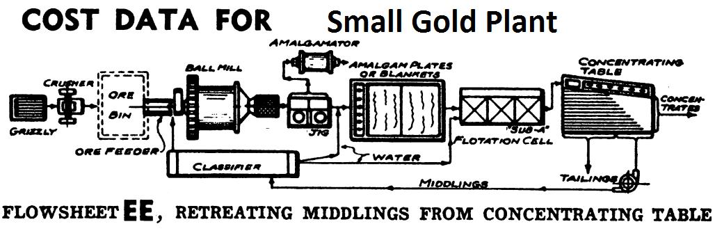Small Gold Plant Design