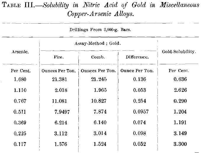 Gold Solubility In Nitric Acid Of Copper Bullions Alloys