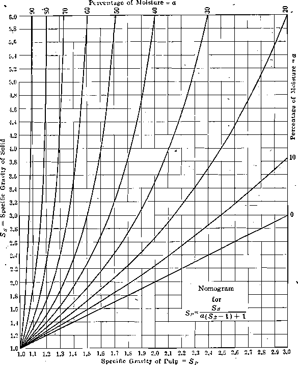 Specific gravity of pulp