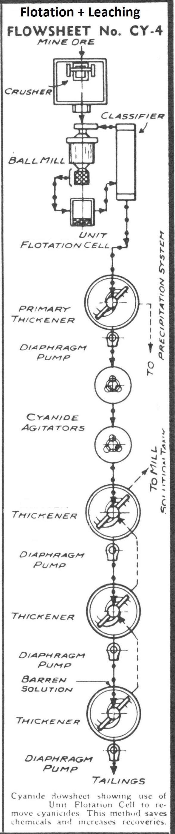 Sulphide Flotation Recovery with Cyanidation Gold Leaching Circuit