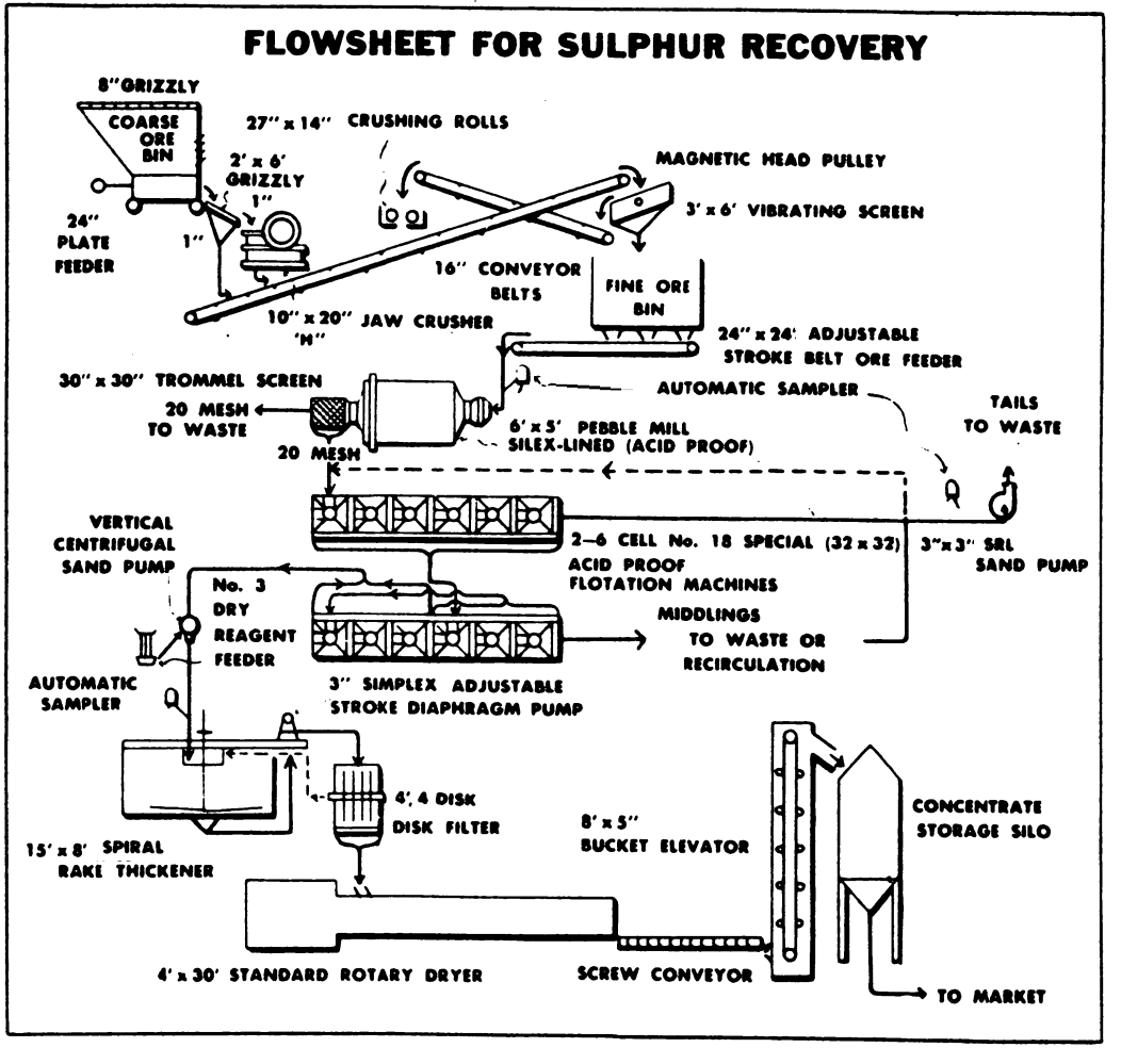 Sulphur process flowsheet by flotation nvjuhfo Image collections
