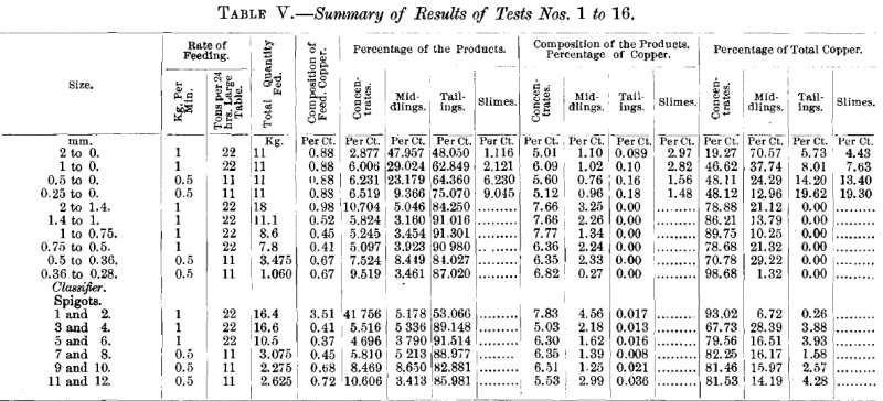 Summary Results of Tests No. 1 to 16