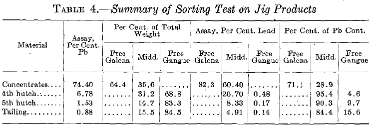 Summary of Sorting Tests