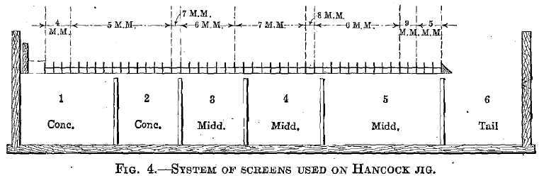 System of Screens Used